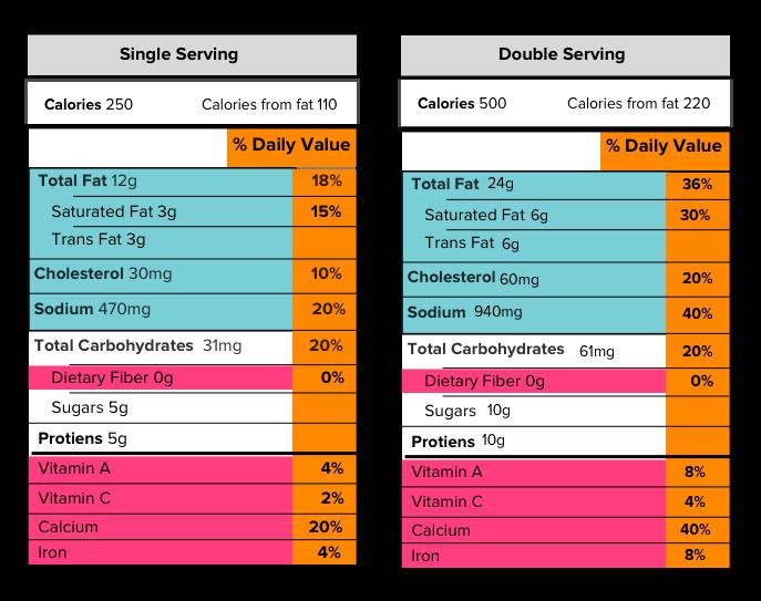 serving size, Reading Food Labels